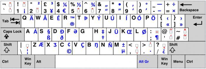 Как поставить знак копирайта на клавиатуре