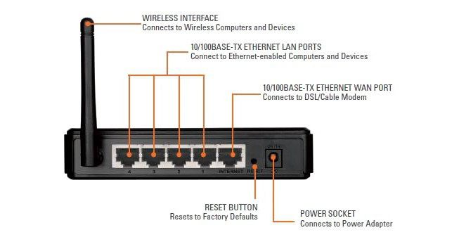 Подключение и настройка роутера DIR-615