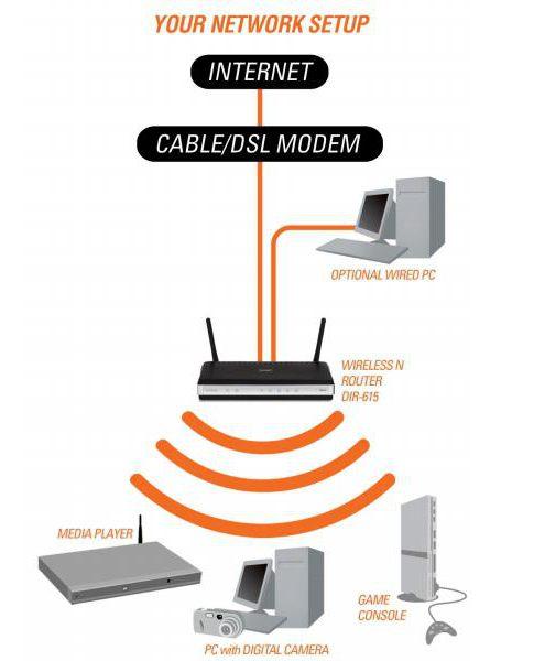 Как самому подключить wifi роутер
