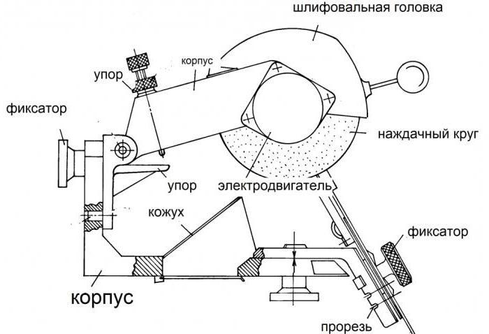станок для заточки дисковых пил