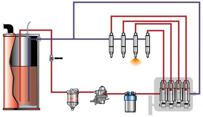 неисправности топливной системы дизельного двигателя