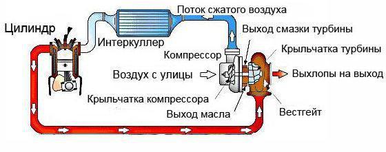 схема установки турбины