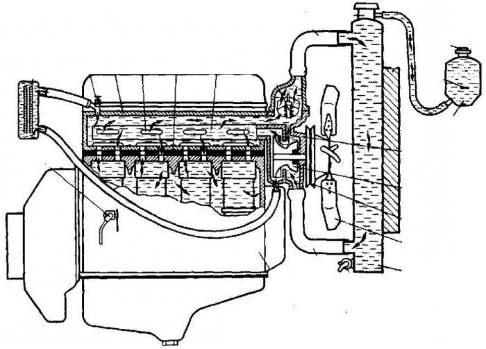 уаз буханка система охлаждения 409