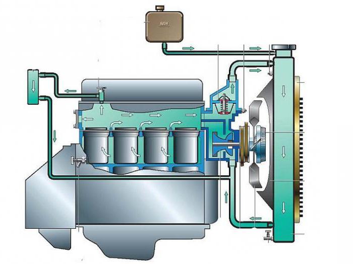 Система охлаждения уаз 452