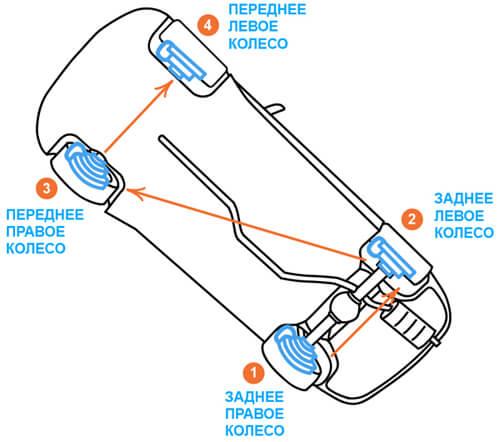 Как прокачать тормоза на ВАЗ-2107 своими руками?
