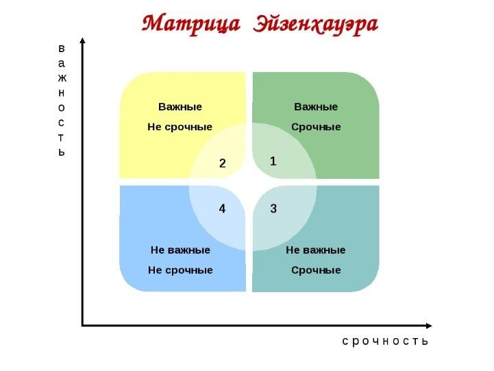 Eisenhower Matrix - Prioritization