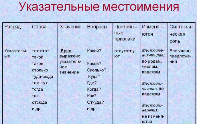местоимения с знаком примеры