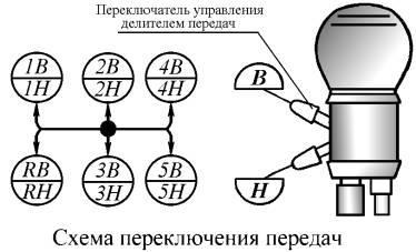 Схема переключения передач на камазе 5511