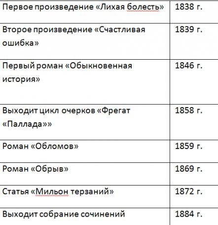 Биография некрасова таблица хронологическая