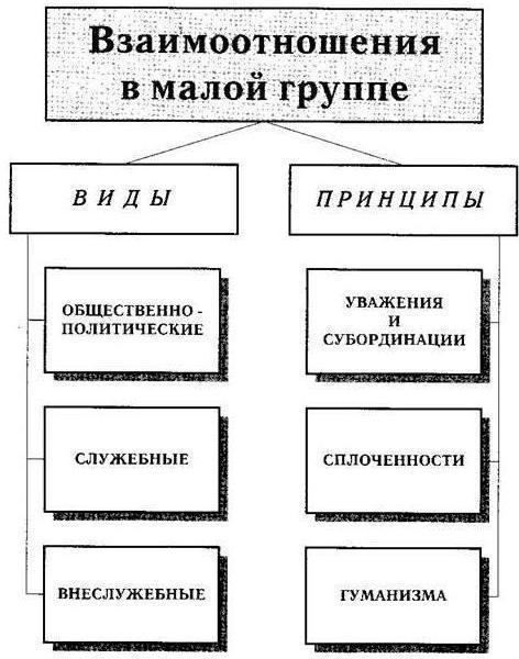 формальные малые группы