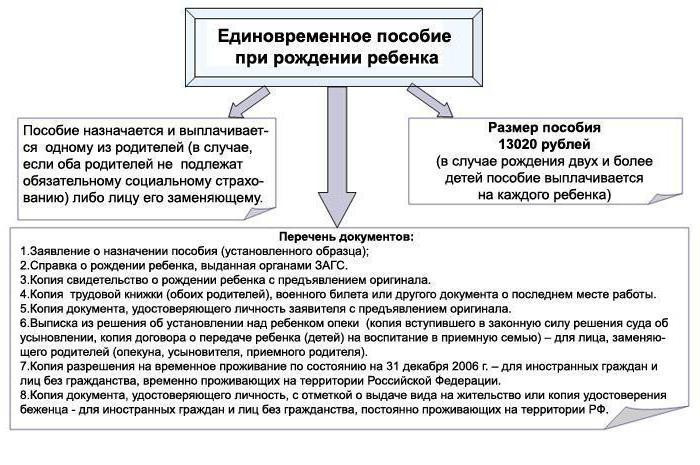 Методические рекомендации по исполнению запросов социально