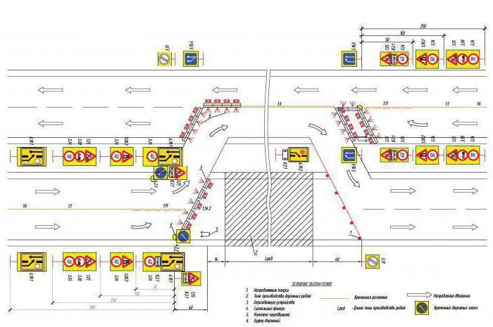 утверждение проекта организации дорожного движения