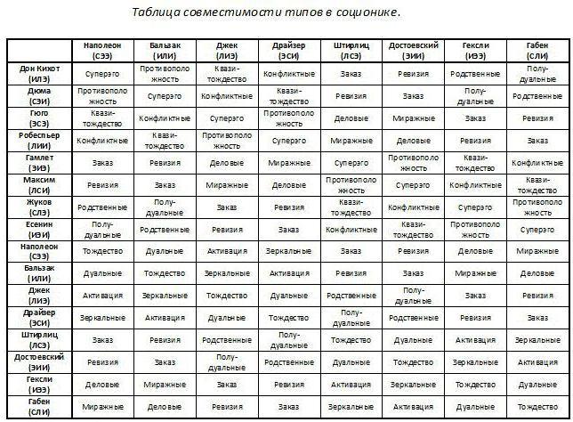 соционика таблица отношений