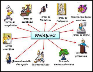 что такое веб квест