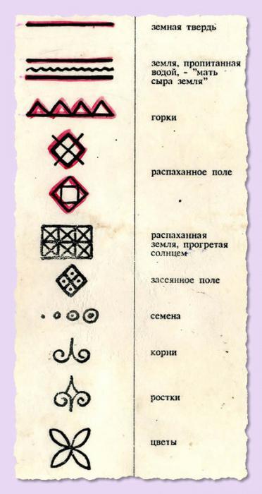 мезенская роспись элементы росписи