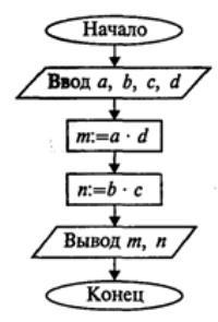 схема линейного алгоритма