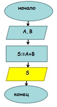 линейные вычислительные алгоритмы