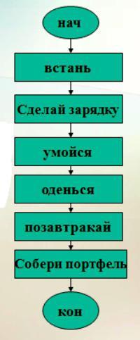 линейные алгоритмы информатика