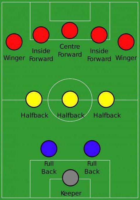 тактика футбола