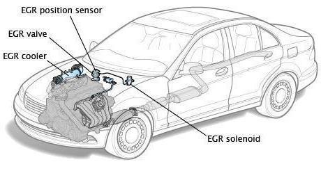 система рециркуляции отработанных газов egr