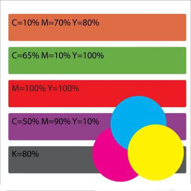 What is CMYK? Autotype four colour (Cyan, Magenta, Yellow, Key color). CMYK and RGB
