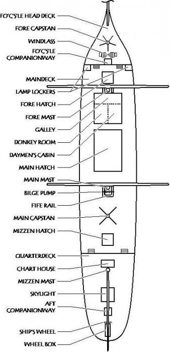 Рулевое устройство судна