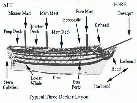 устройство судов