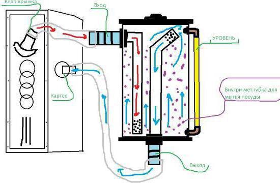 самая эффективная конструкция маслоотделителя картерных газов