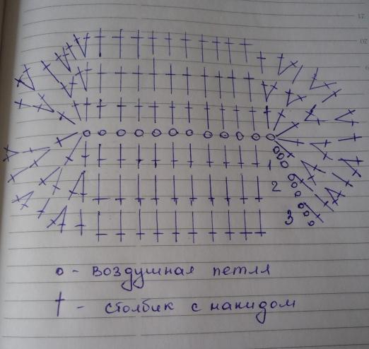 Вязание пинеток крючком: для начинающих рукодельниц несложный мастер-класс
