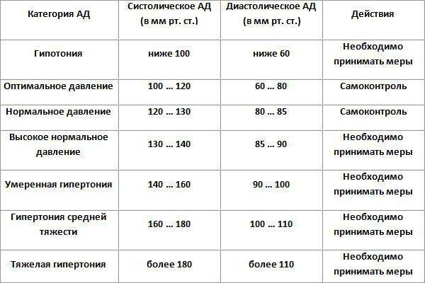 норма артериального давления у взрослых таблица у женщин
