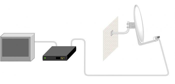подключение спутникового тюнера к телевизору