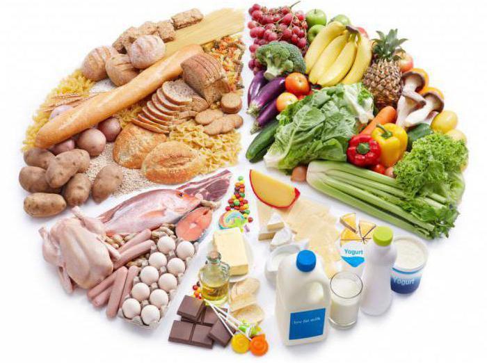 список продуктов для быстрого похудения