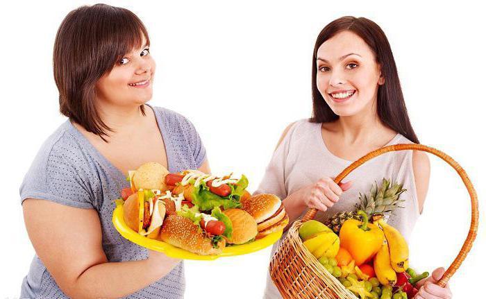 углеводы список продуктов для похудения