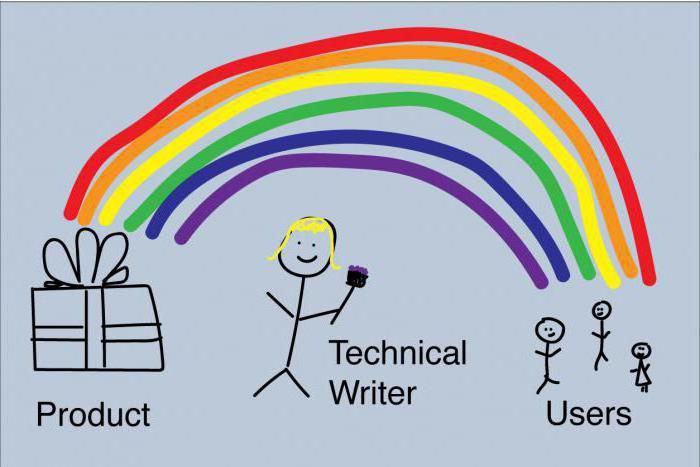 технический писатель обязанности