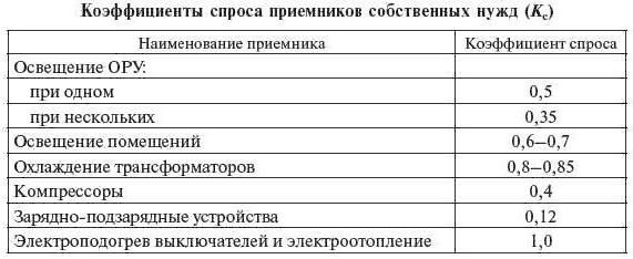 Приказ Минэнерго РФ от N 400 Редакция от. Контур. Норматив