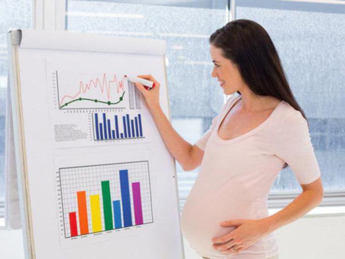 легкий труд по беременности трудовой кодекс оплата