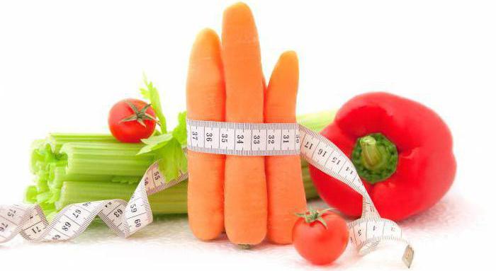 индекс ожирения тела