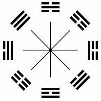 Число Гуа в учении фен-шуй