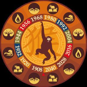 люди рожденные в год обезьяны под знаком лев