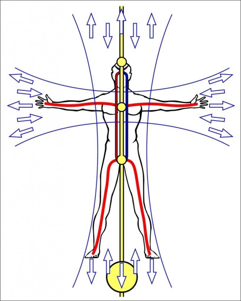 human energy channels