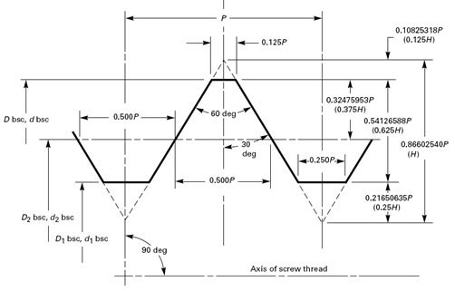 wtia technical note 11 pdf