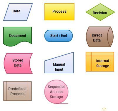 элементы блок схемы алгоритма