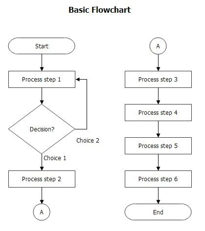 блок схемы алгоритмов примеры