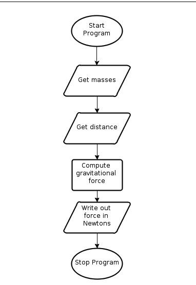 блок схема алгоритма программы