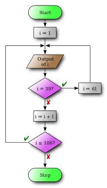 блок схема алгоритма задачи