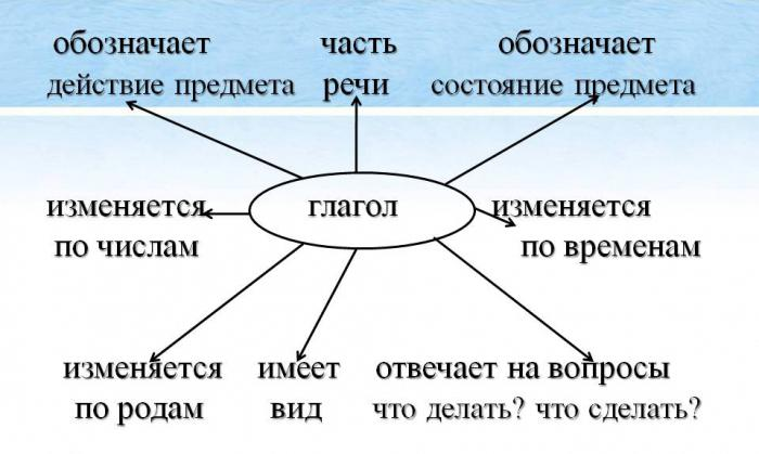 Признаки глагола схема
