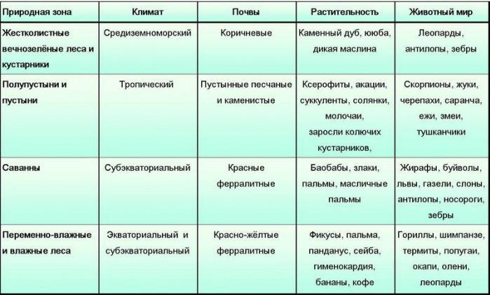 климатические зоны россии таблица