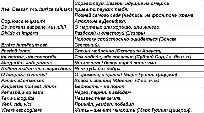 Крылатые выражения на латыни с переводом для юристов недвусмысленно объяснил