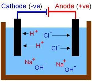 свойства электролитов