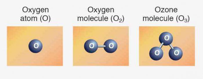химическая формула кислорода